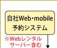 自社Web予約システム