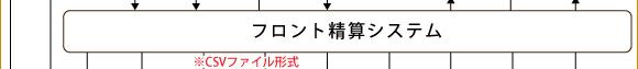 フロント精算システム