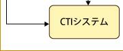 CTIシステム